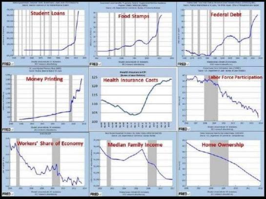 FED Economic Data